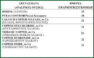 Η Διεύθυνση Αγροτικής Οικονομίας και Κτηνιατρικής Π.Ε Μεσσηνίας συνιστά προσοχή στους ελαιοπαραγωγούς.