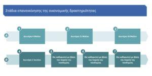 Το σχέδιο αποκλιμάκωσης των περιοριστικών μέτρων κατά του κορονοϊού